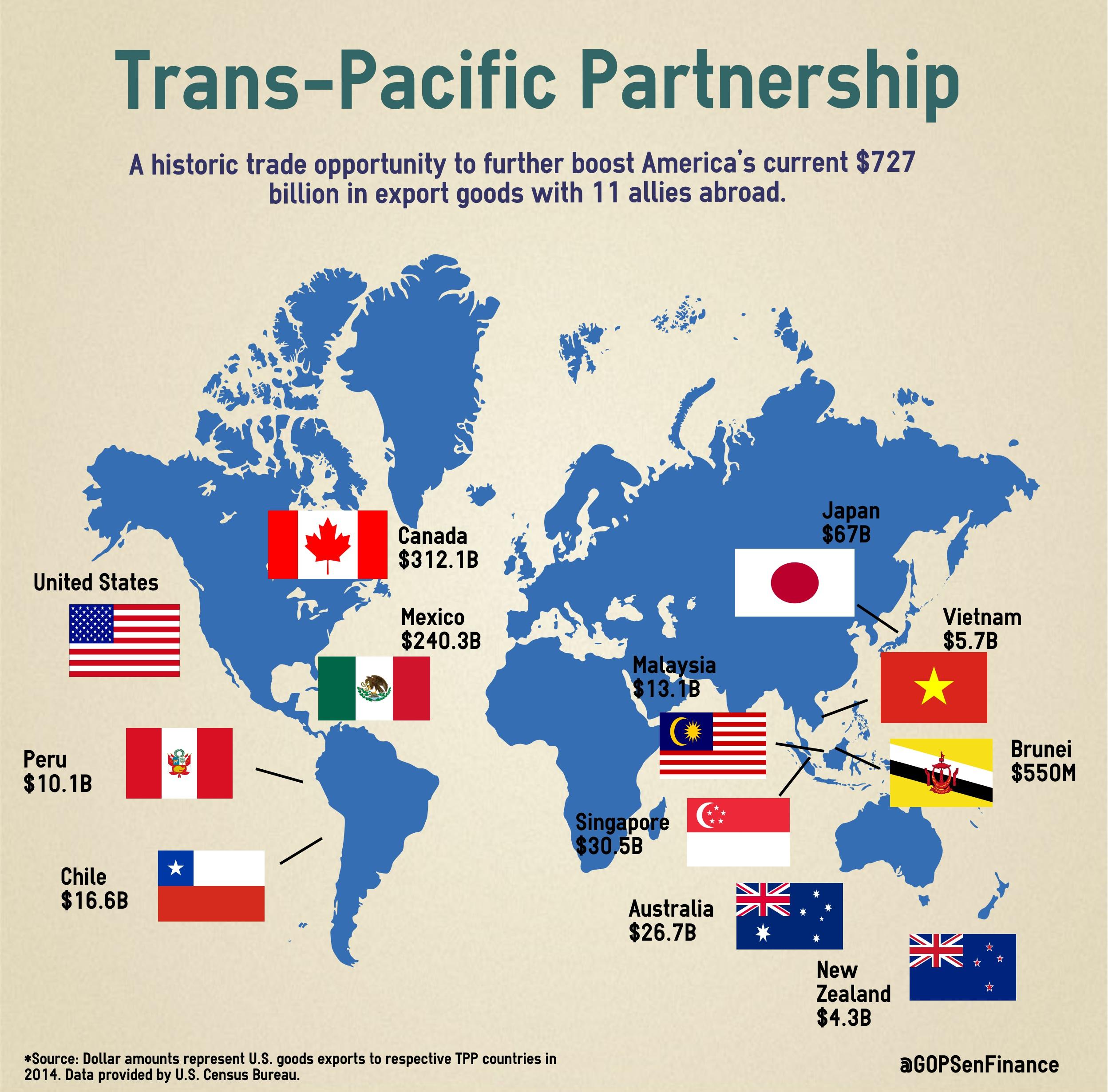 Resultado de imagen de MEXICO  TPP