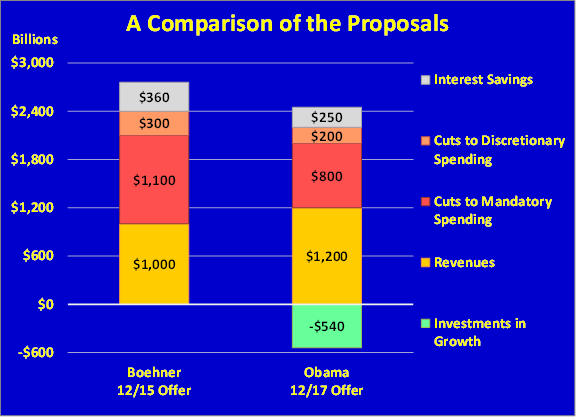 comparison of fiscal cliff proposals